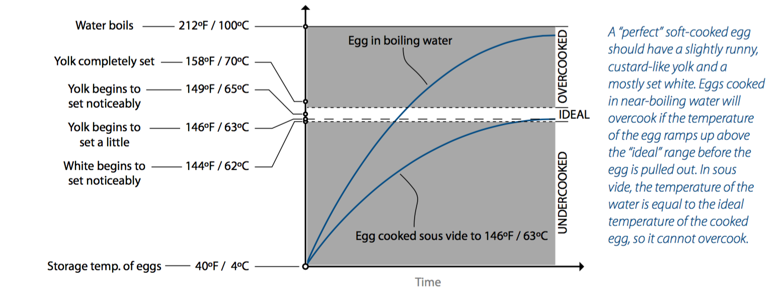 Egg Temperature Chart from Cooking for Geeks