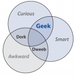 geek dork dweeb venn diagram